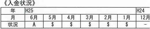支払いがなかった人の入金状況の図(延滞の証拠であるAマークがついている)