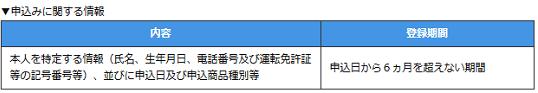 JICCにおける申込み情報の内容と登録期間