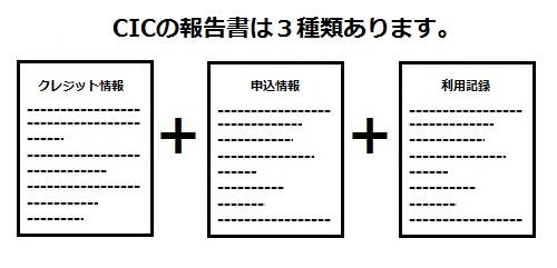 CICの報告書は、クレジット情報、申込情報、利用記録の3種類あります。