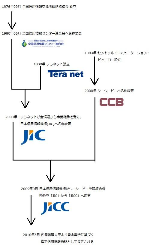 消費者金融系の信用情報機関として、1976年9月全国信用情報交換所連絡協議会が設立される。1980年6月に全国信用情報センター連合会へ名称変更。1983年、既存の信用情報機関に入ることができなかった外国資本の消費者金融会社がCCBを設立する。1998年、クレジットカード会社と銀行系消費者金融会社が信用情報機関テラネットを設立する。テラネットは、2009年4月全情連より事業継承を受け、日本信用情報機構(JIC)へと名称変更を行う。2009年8月、CCBを吸収合併し、略称をJICからJICCへ変更する。2010年3月貸金業法に基づく指定信用情報機関として指定される。