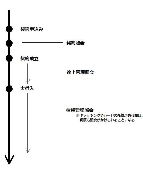 契約申込み段階から行われる信用情報の照会のタイミングを示した図