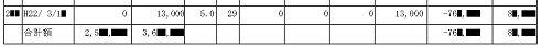 引き直し計算の結果、過払い金元金が約76万円、過払い利息が約8万円。合計85万円!